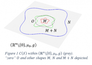 Inner Product Spaces on Subsets of the Powerset of Riemannian Manifolds